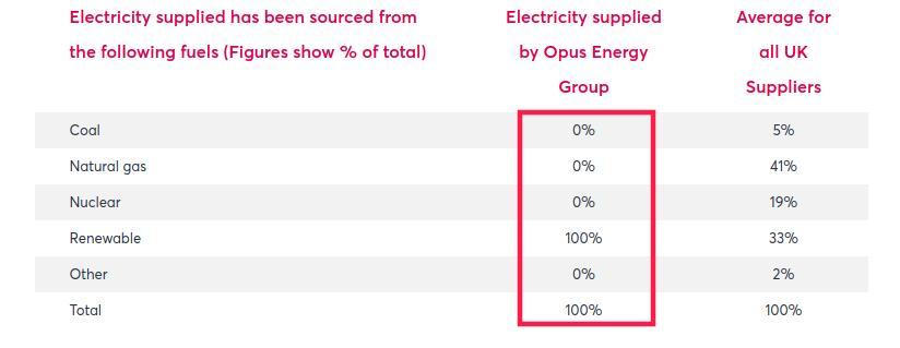 opus energy fuel mix
