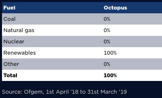octopus energy fuel mix